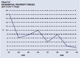Chart 3.3: Residential Property Prices