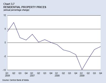 Chart 3.7: Residential Property Prices