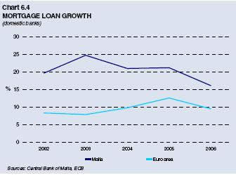 Chart 6.4: Mortgage Loan Growth